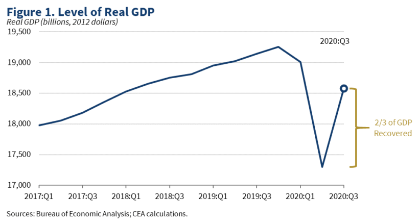 The Friday Five: U.S. Economy has Record GDP Surge in Q3
